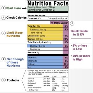 The U.S. Food and Drug Administation want consumers to learn how to read nutrition labels.